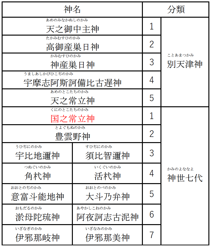 別天津神・神世七代の表