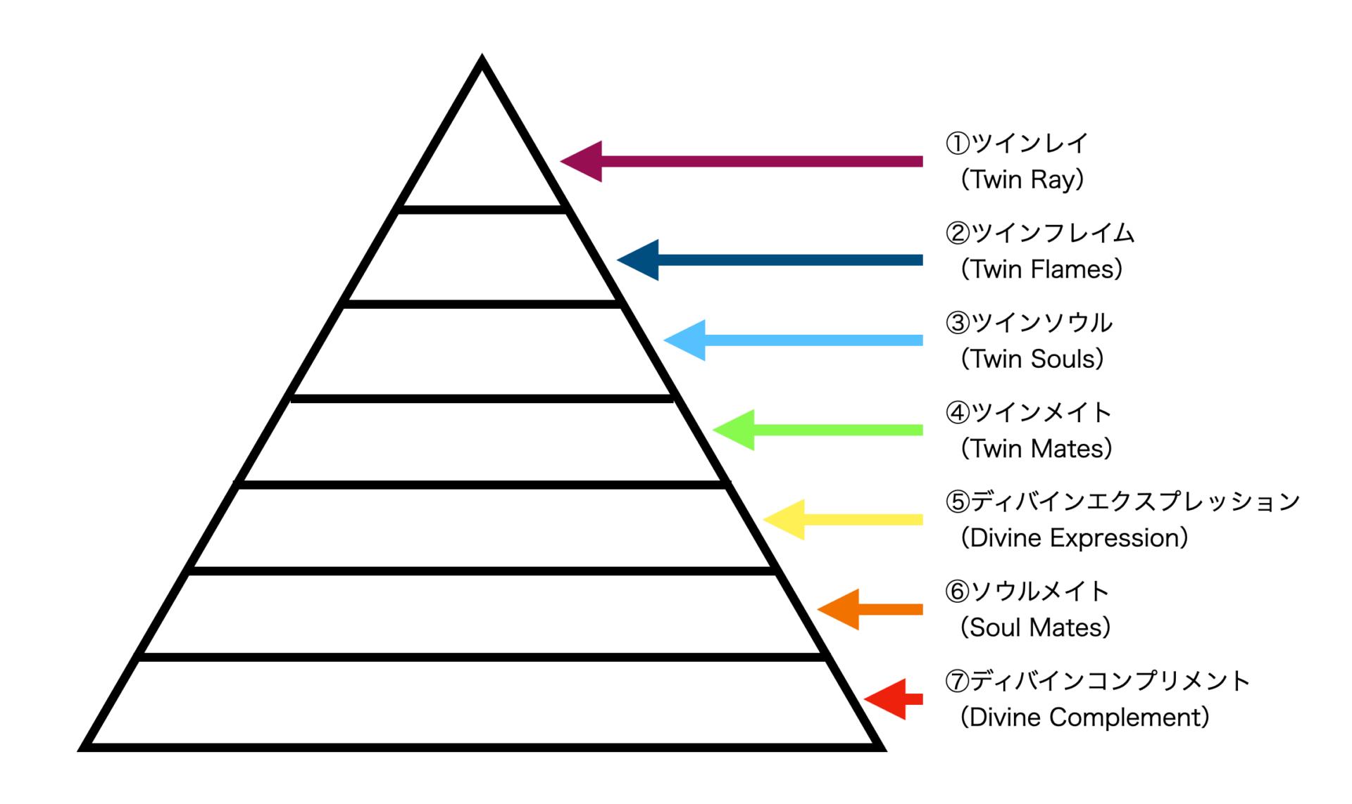 ソウルメイト7つの段階
