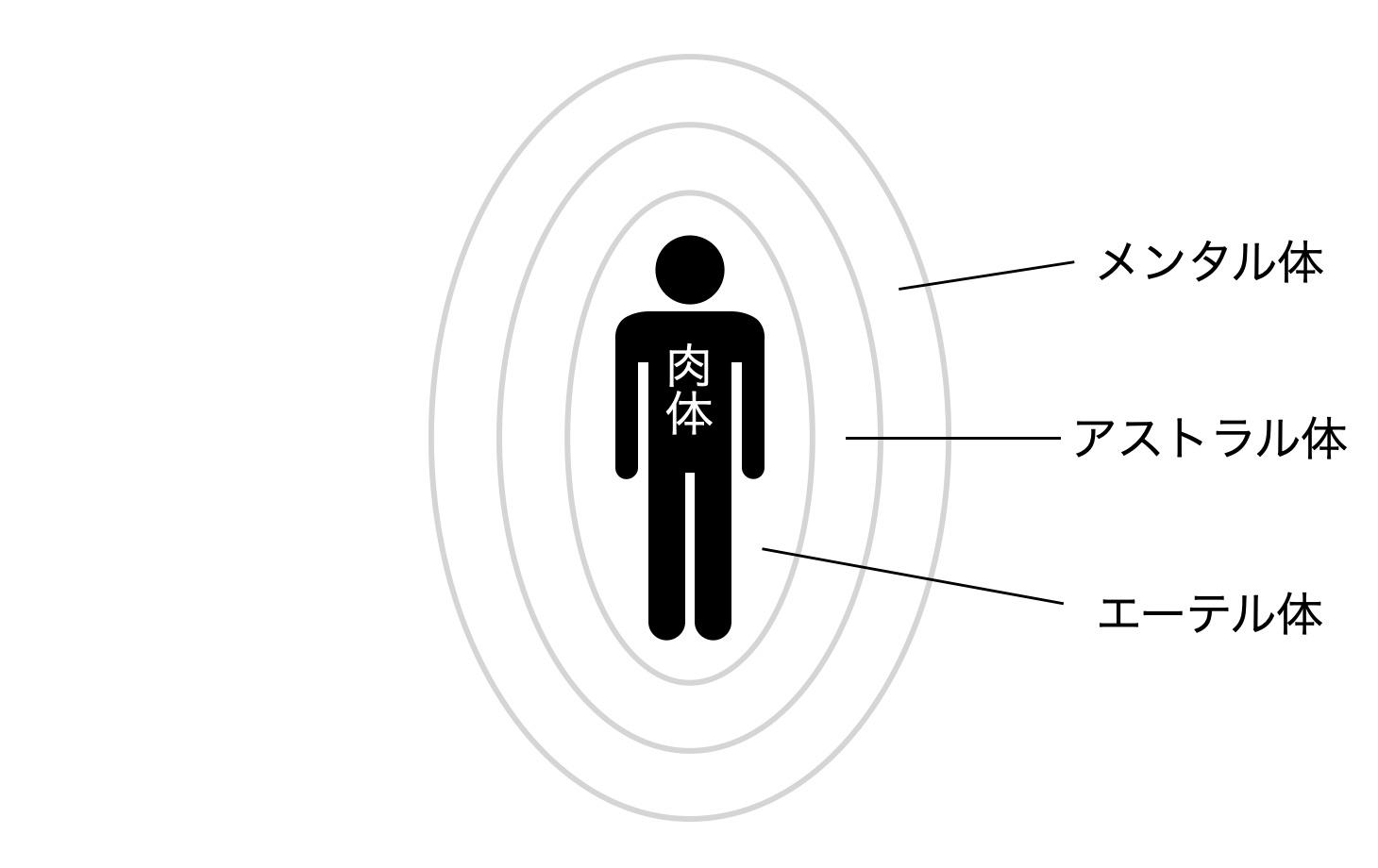 肉体・エーテル体・アストラル体・メンタル体の構造
