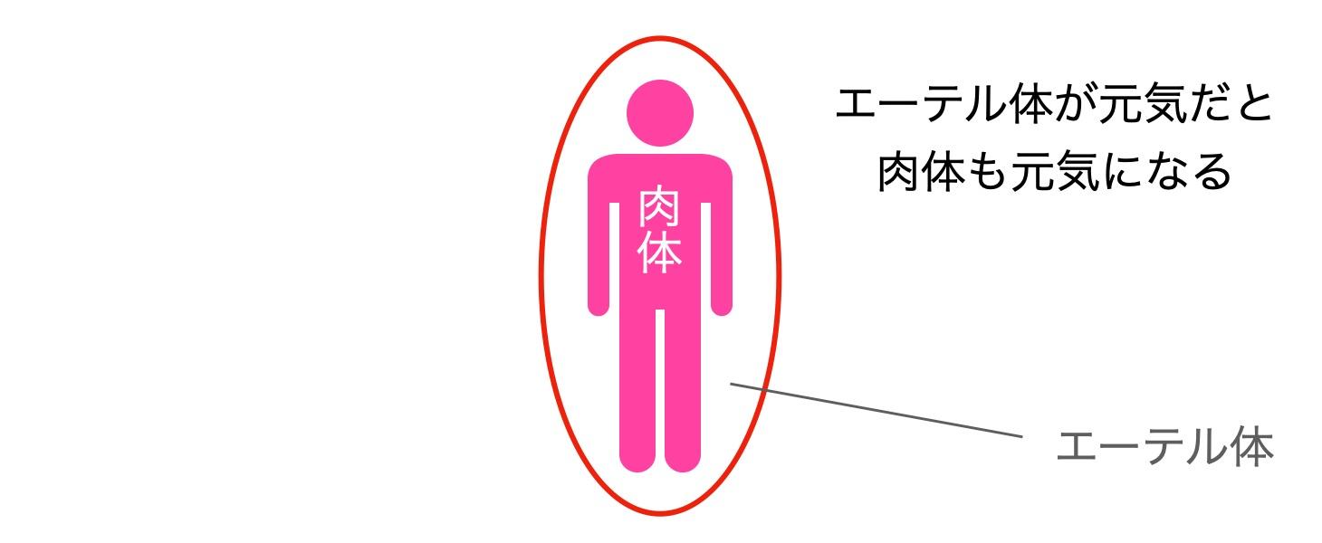 エーテル体と肉体
