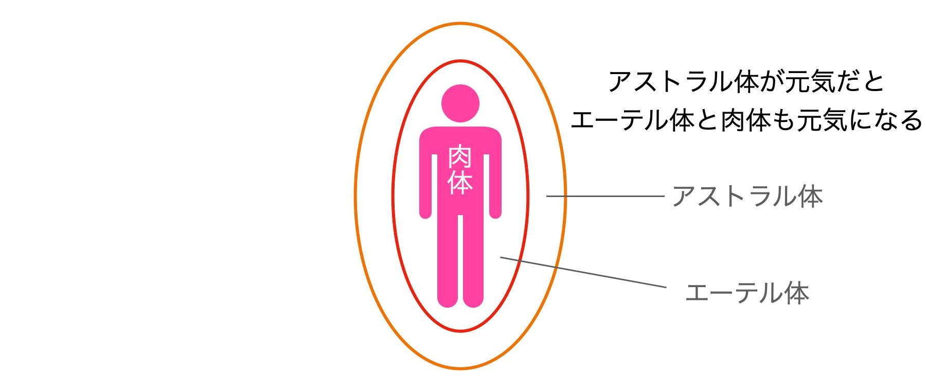 アストラル体とエーテル体と肉体