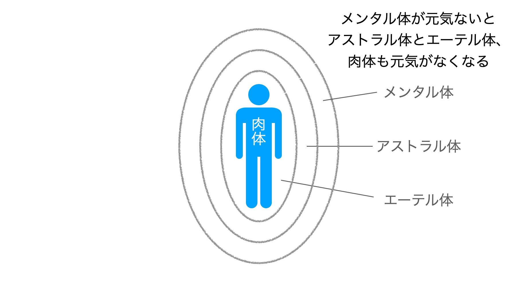 メンタル体とアストラル体とエーテル体と肉体
